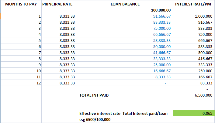 Mwito sacco loan calculations